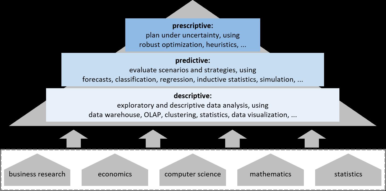 Die Pyramide des Analytics