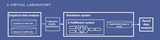Simulationslabor für die Bewertung neuer Planungsansätze in Frei-Haus-Lieferungen